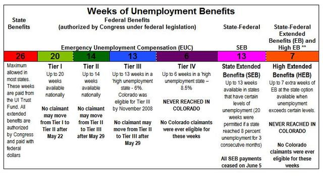 Colorado Unemployment - NIST
