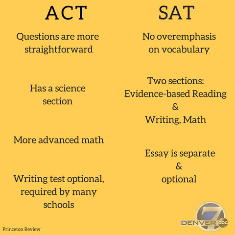 sat essay questions 2014 Sat word lists to build your vocabulary 1000 essential sat words for you to view online or download free.