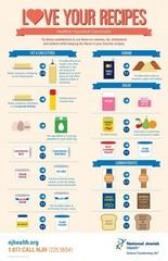 Love Your Recipes: Healthier Ingredient...
