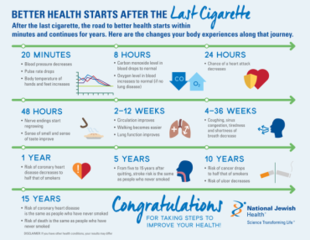 Better Health After the Last Cigarette