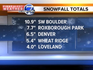 Snowfall totals from overnight