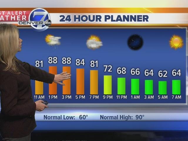 A little cooler today, then heat returns
