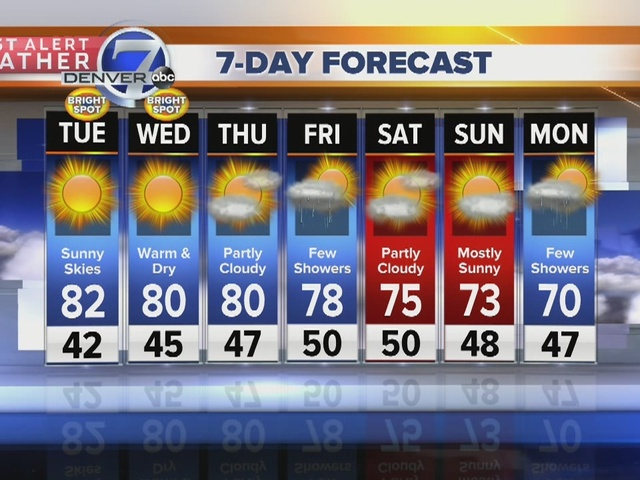 Upper 70s and low 80s in store for the week