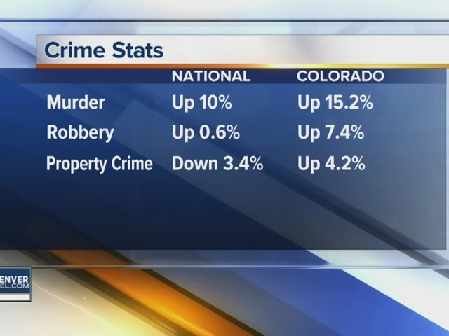 Violent and property crime up in Colo. in 2015