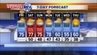 70s and a few showers to end the week