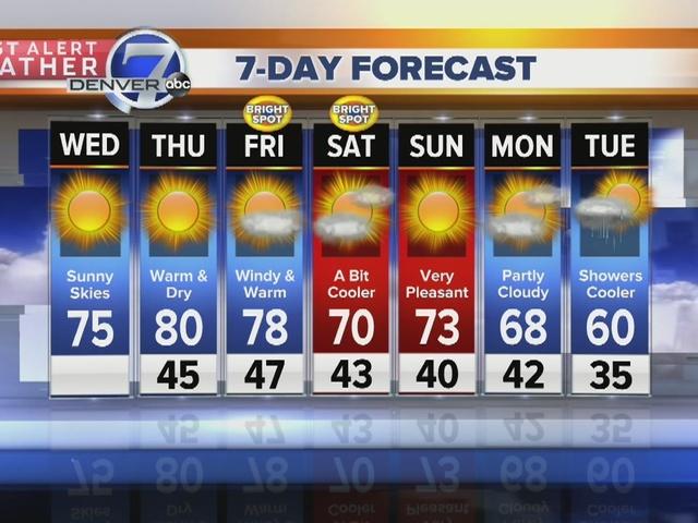 Lisa's forecast