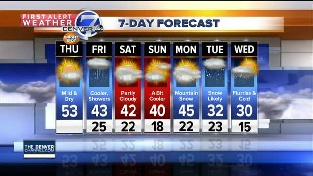 50s today- but snow in Denver tomorrow