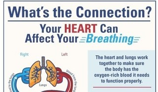 Can Your Heart Alter Your Breathing?