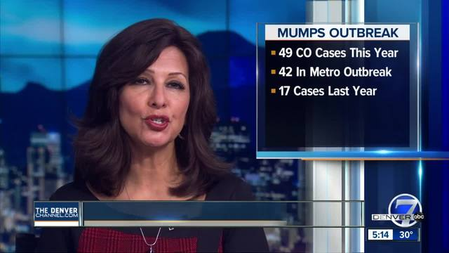 Number of mumps cases in Colorado now up to 49