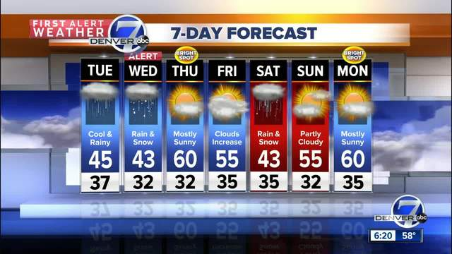More wet weather on the way-