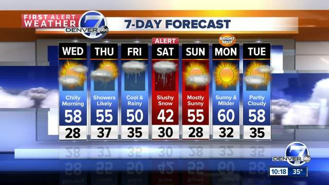 April showers for the next few days