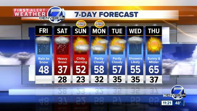 Heavy and wet snow hits Denver tonight