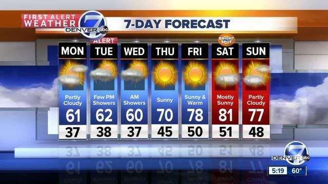 Mild weather to start the week