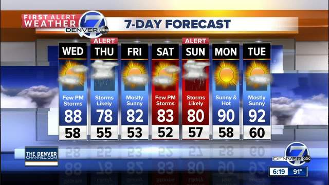 Hot again with scattered thunderstorms