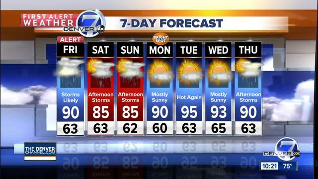 Scattered storms diminishing- but will return on Friday