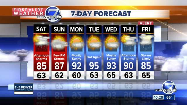 Cooler for the coming weekend