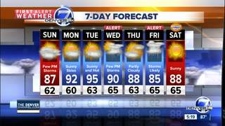 A few isolated storms possible late in the day