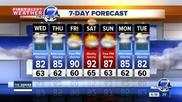 Chance of storms each afternoon this week