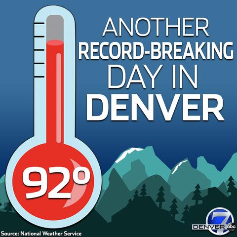 Denver breaks record high temperature on last full day of summer
