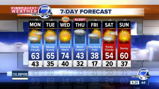 Mild weather to finish the weekend