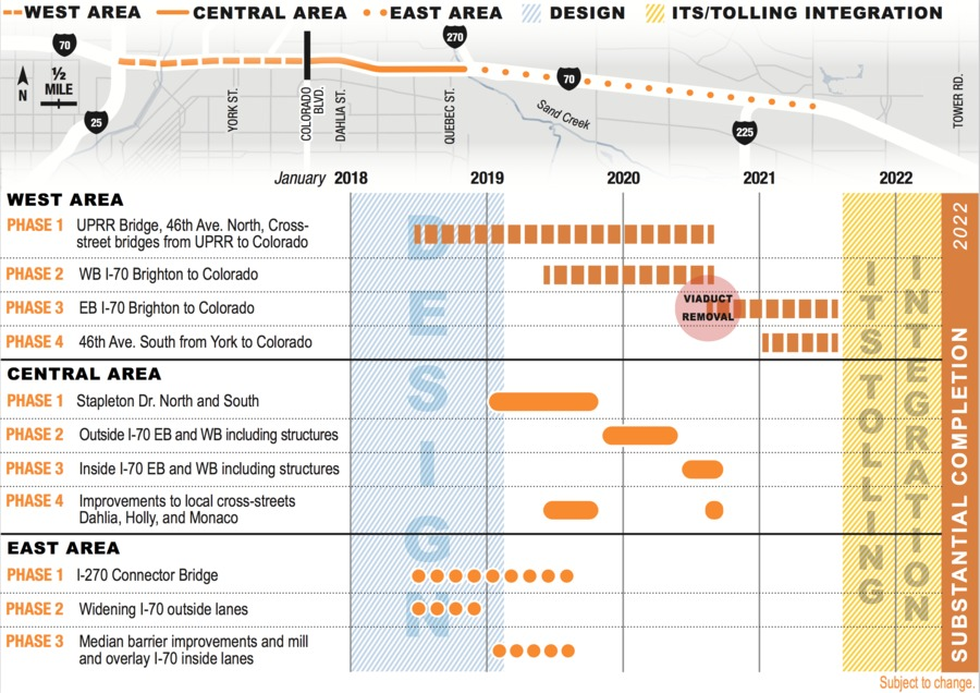 infographic detailed timeline for central 70 project and its impact