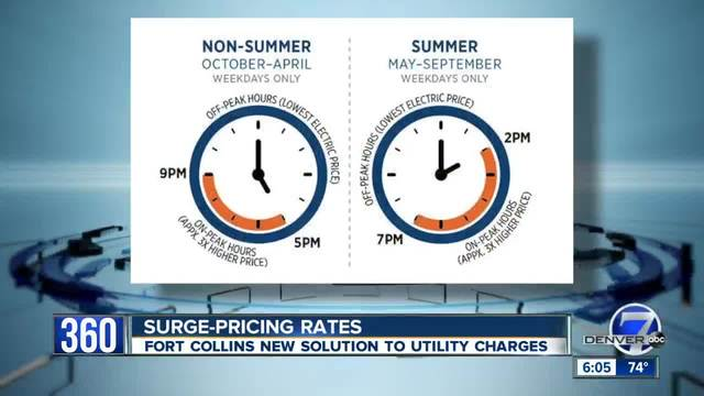 Fort Collins will go to mandatory 'time-of-day pricing' for utilities next month | Denver7