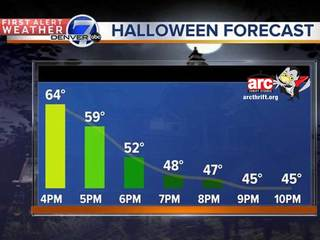 What's the forecast for Halloween?