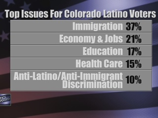 Campaigns reach out to Colorado's Latino voters