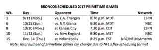 Broncos schedule released: Renck's analysis