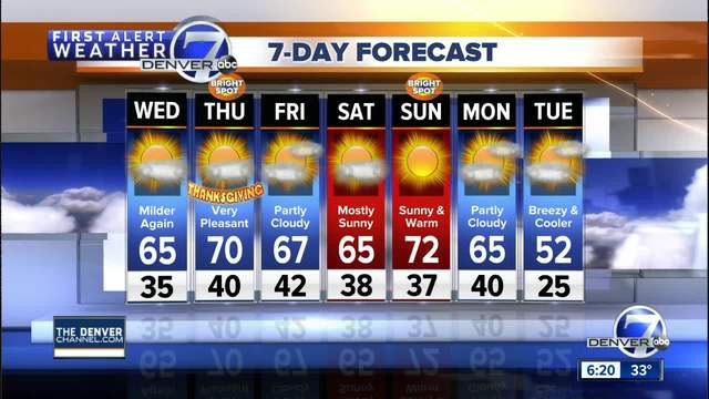 Close to 70 degrees on Thanksgiving-