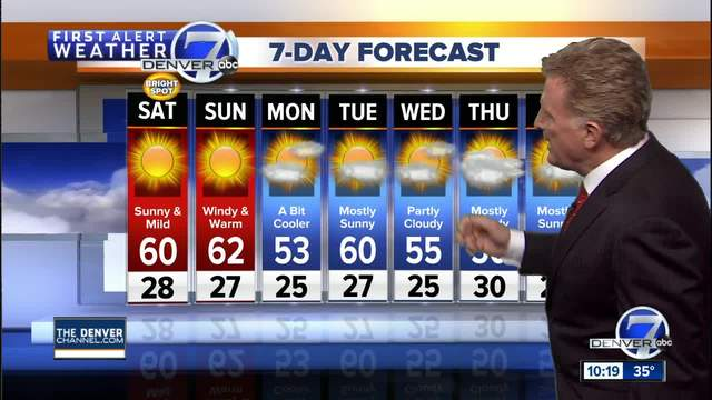 Warm and dry through the weekend in Colorado