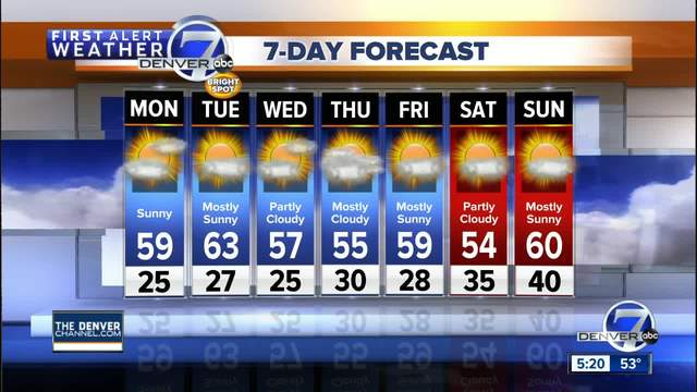 Sunny and dry for Colorado on Monday