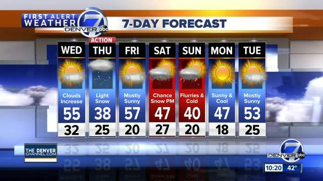 Record high in Denver- but snow in forecast