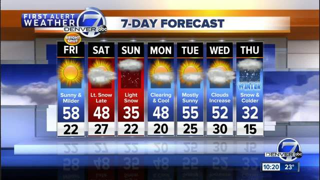 Cold in Denver overnight- warmer on Friday