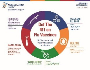 Which Flu Vaccine Is Right for You?
