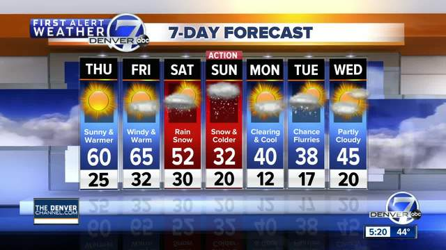 50s and 60s in store across the Denver Metro Area- with a chance of snow…