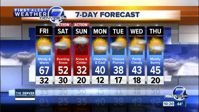 From spring-like weather to snow- changes coming to Colorado