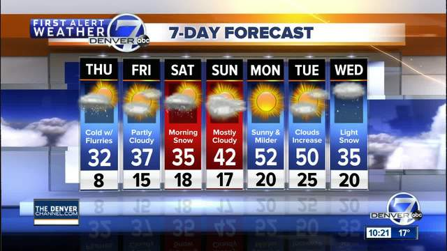 Chilly weather across Colorado through the end of the week