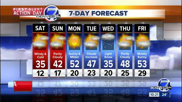 Light snow overnight- windy and cold on saturday in Denver