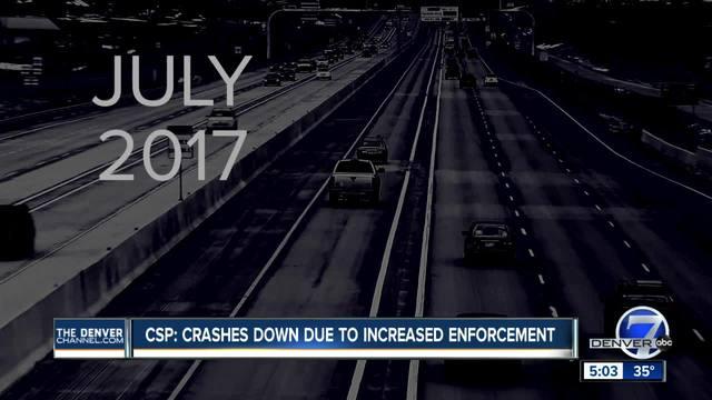 CSP- Enforcement up- wrecks and road violations down
