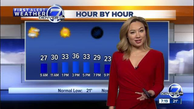 Mostly sunny- windy and cold on Saturday in Denver