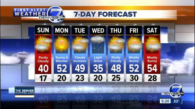 Mostly sunny- cool Sunday in Denver