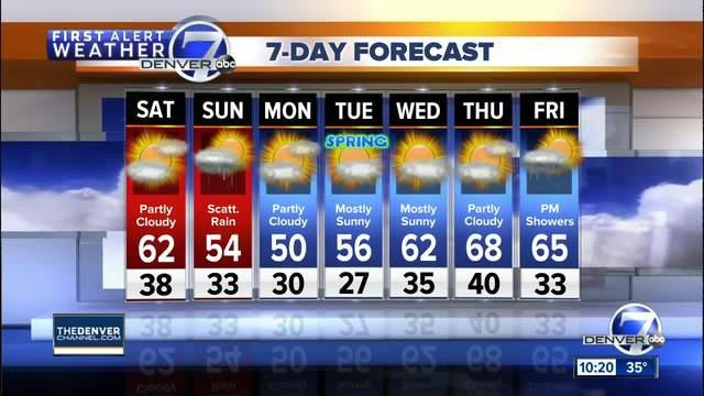 Warmer tomorrow- then rain for Sunday
