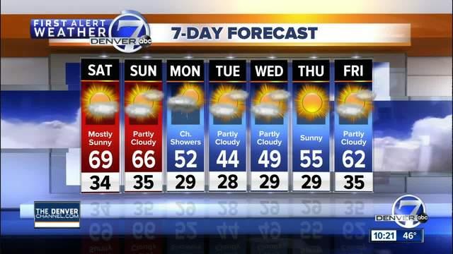 Nice weekend ahead for Denver