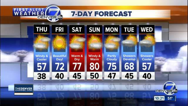 Cooler across Denver on Thursday- but in the 70s and even 80s this weekend
