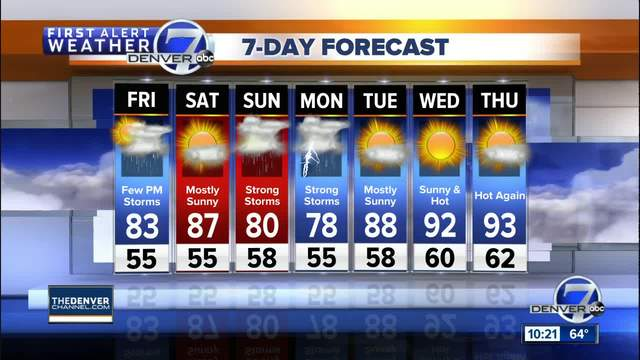Quiet start to summer- but storms will return Friday