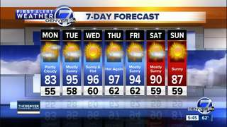 Hot and dry for Denver this week