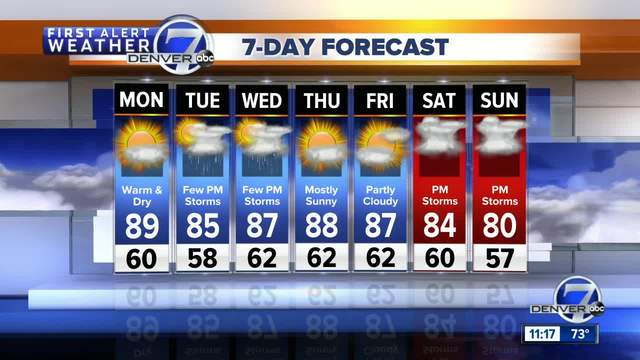 Dry- very warm and hazy in Denver Monday