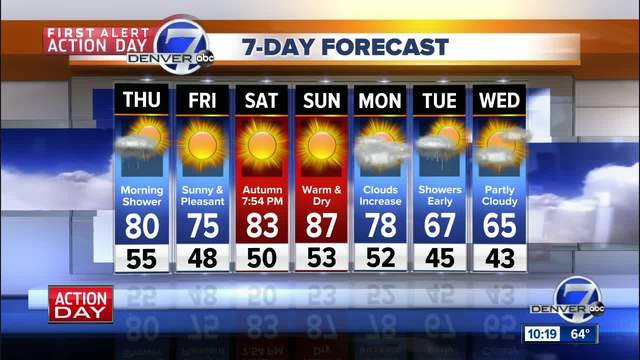 Showers and cooler for Denver through early AM