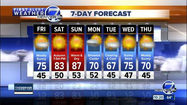 Super fine weather for Denver and all of Colorado-
